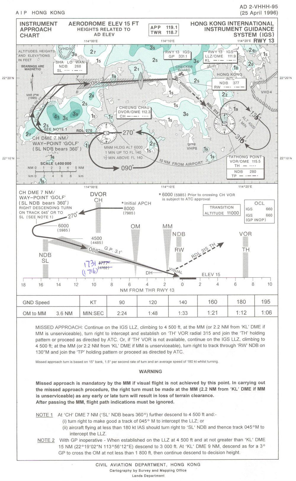 The approach plate olympics - more crazy charts | Air Facts Journal
